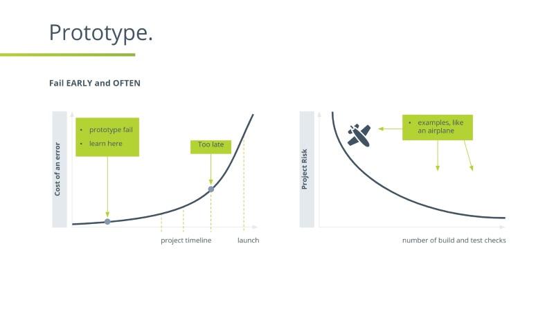 design thinking prototype